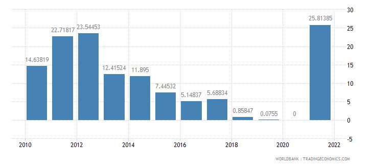 sudan air transport freight million ton km wb data