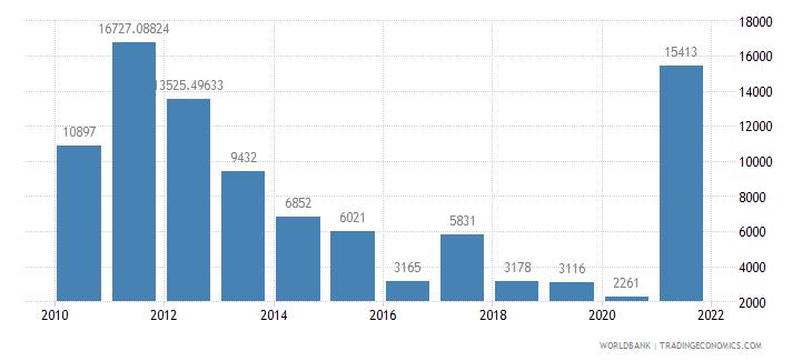 sudan air transport registered carrier departures worldwide wb data