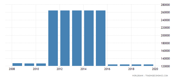 sudan armed forces personnel total wb data