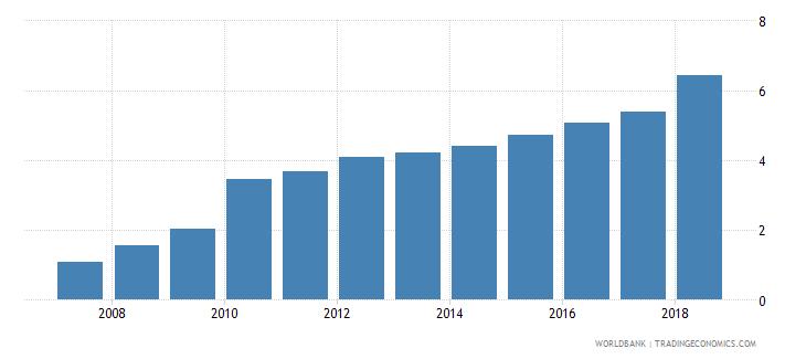 sudan atms per 100000 adults gfd wb data