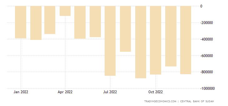 Sudan Balance of Trade