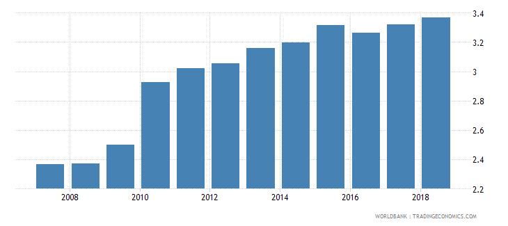 sudan bank branches per 100000 adults wb data