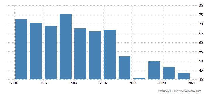 sudan bank credit to bank deposits percent wb data