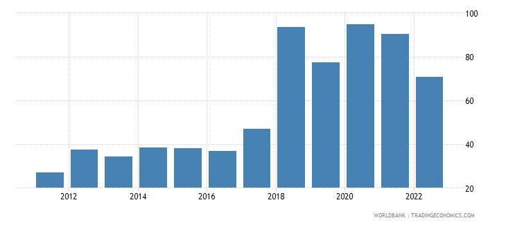 sudan bank liquid reserves to bank assets ratio percent wb data