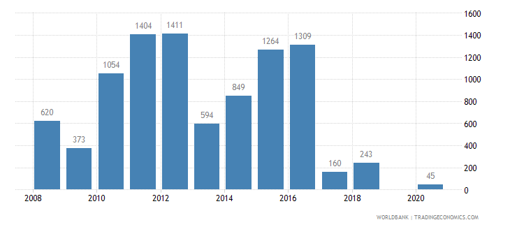 sudan battle related deaths number of people wb data