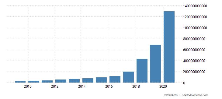 sudan broad money current lcu wb data