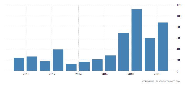 sudan broad money growth annual percent wb data