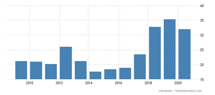 sudan broad money percent of gdp wb data