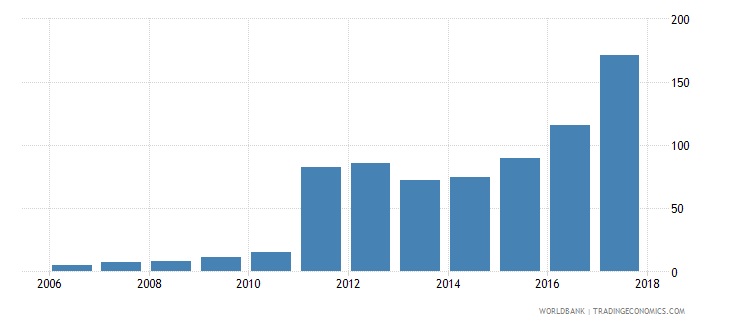 sudan broad money to total reserves ratio wb data