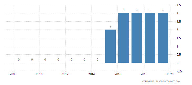 sudan business extent of disclosure index 0 less disclosure to 10 more disclosure wb data