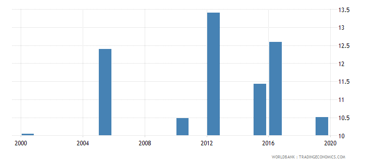 sudan cause of death by injury percent of total wb data