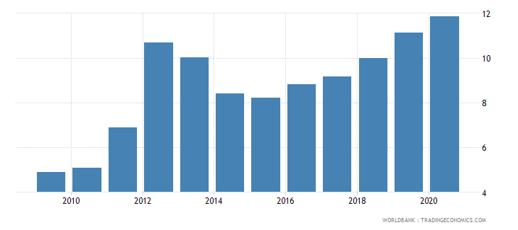 sudan central bank assets to gdp percent wb data