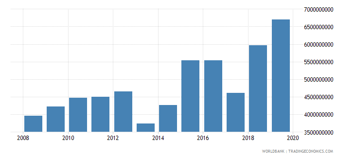 sudan changes in inventories current lcu wb data