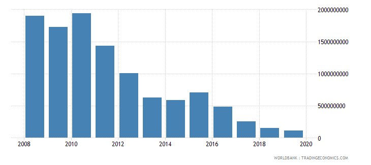 sudan changes in inventories us dollar wb data
