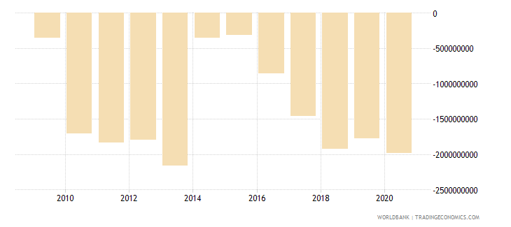 sudan changes in net reserves bop us dollar wb data