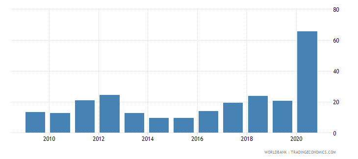sudan claims on central government annual growth as percent of broad money wb data