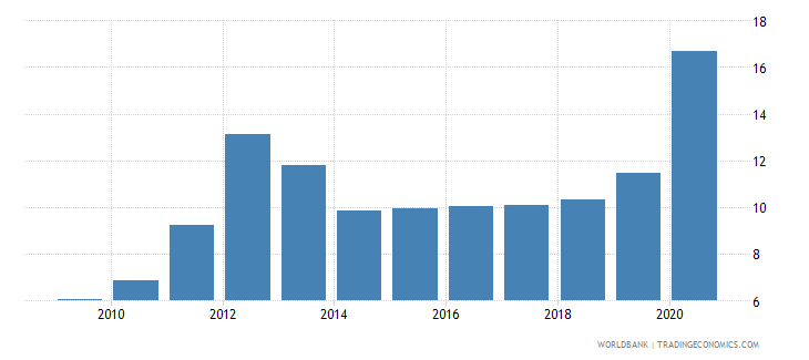 sudan claims on central government etc percent gdp wb data