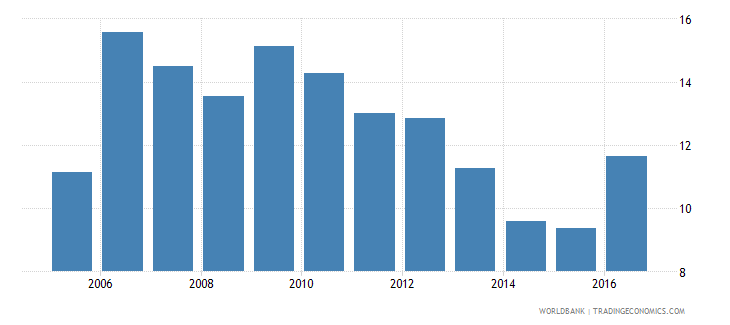 sudan claims on other sectors of the domestic economy percent of gdp wb data