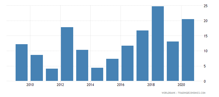 sudan claims on private sector annual growth as percent of broad money wb data