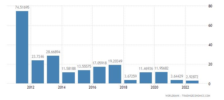 sudan communications computer etc percent of service exports bop wb data