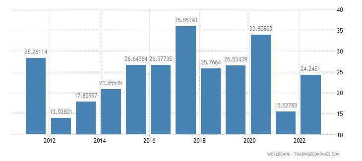 sudan communications computer etc percent of service imports bop wb data