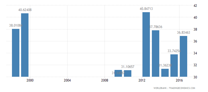 sudan compensation of employees percent of expense wb data