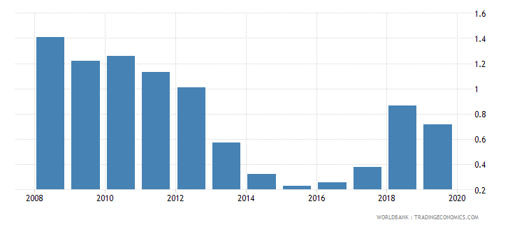 sudan consolidated foreign claims of bis reporting banks to gdp percent wb data