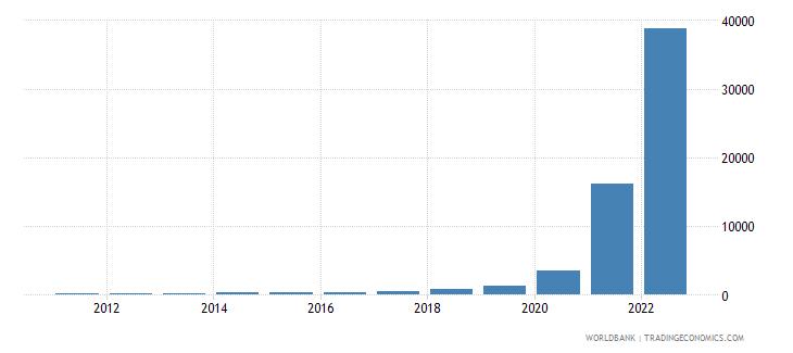 sudan consumer price index 2005  100 wb data