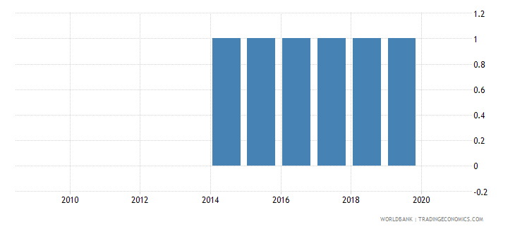 sudan consumer price index base year wb data