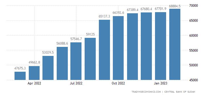 Sudan Consumer Price Index (CPI)