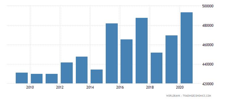 sudan container port traffic teu 20 foot equivalent units wb data
