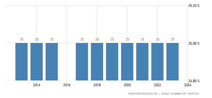 Sudan Corporate Tax Rate