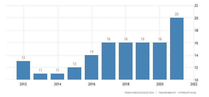 Sudan Corruption Index