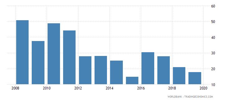 sudan cost of business start up procedures male percent of gni per capita wb data