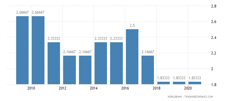 sudan cpia economic management cluster average 1 low to 6 high wb data