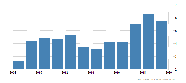 sudan credit to government and state owned enterprises to gdp percent wb data