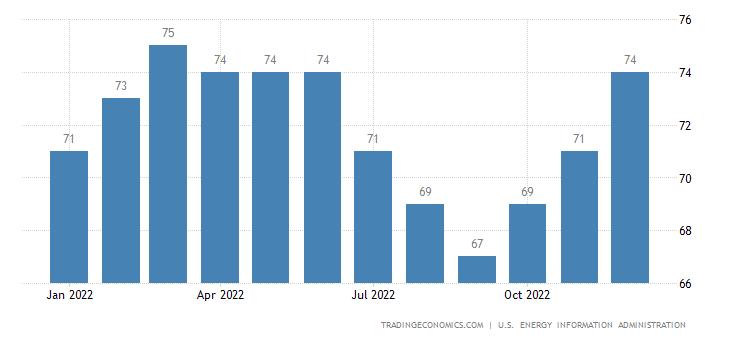 Sudan Crude Oil Production