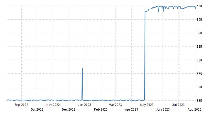 Sudanese Pound
