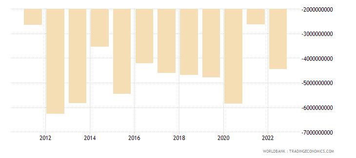 sudan current account balance bop us dollar wb data