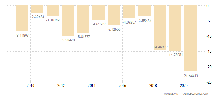 sudan current account balance percent of gdp wb data
