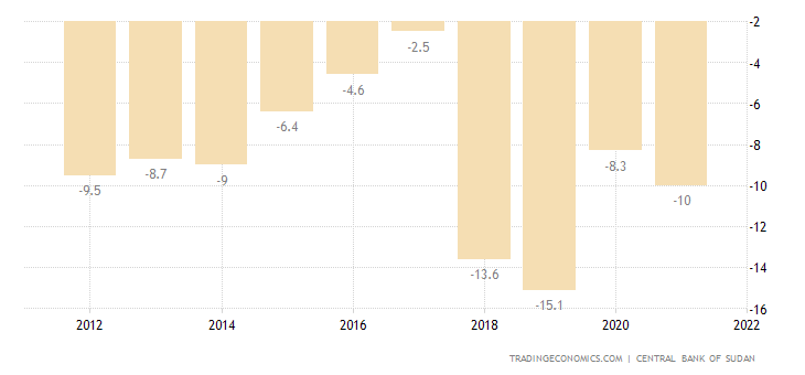 Sudan Current Account to GDP