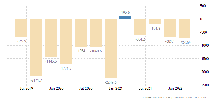 Sudan Current Account