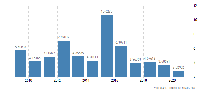 sudan debt service ppg and imf only percent of exports excluding workers remittances wb data