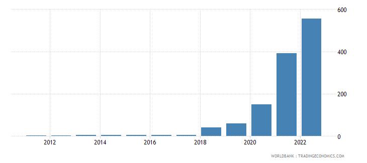 sudan dec alternative conversion factor lcu per us dollar wb data