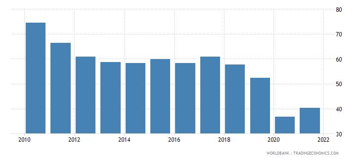 sudan deposit money bank assets to deposit money bank assets and central bank assets percent wb data