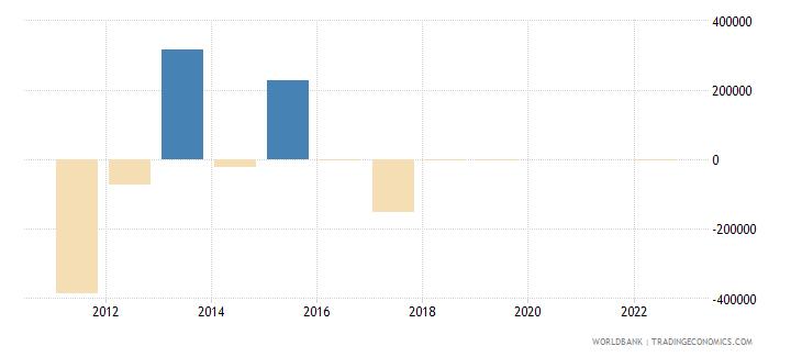 sudan discrepancy in expenditure estimate of gdp constant lcu wb data