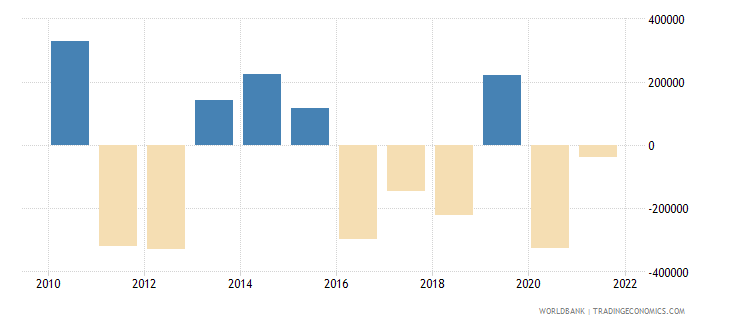 sudan discrepancy in expenditure estimate of gdp current lcu wb data