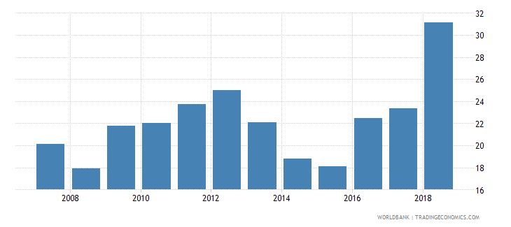 sudan domestic credit provided by banking sector percent of gdp wb data