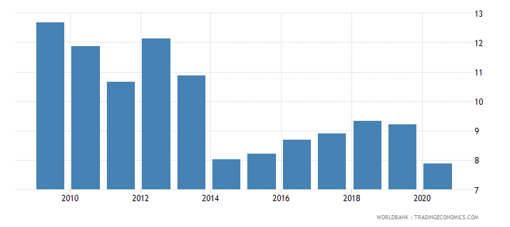 sudan domestic credit to private sector percent of gdp gfd wb data