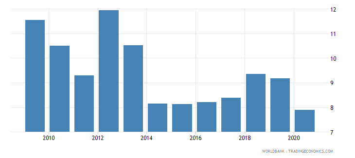 sudan domestic credit to private sector percent of gdp wb data